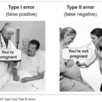 Visualizing to improve statistical inferences: Power, Alpha, Type I & Type II errors